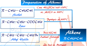 Preparation of Alkenes or olefins in Organic Chemistry Laboratory synthesis