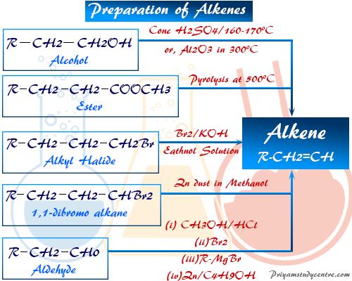 Preparation of Alkenes or olefins in Organic Chemistry Laboratory synthesis