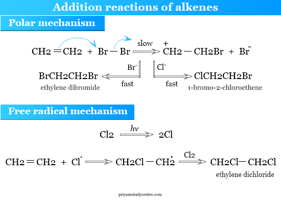 Addition reactions of alkenes by Polar and Free radical mechanism
