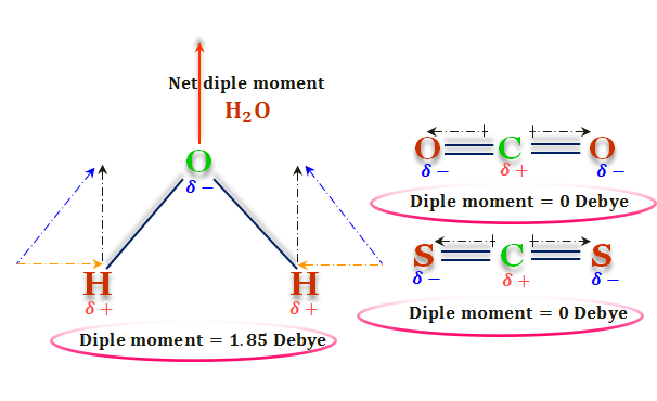 Polarity and dipole moment of covalent polar bonds in water, carbon dioxide, and disulfide in chemistry