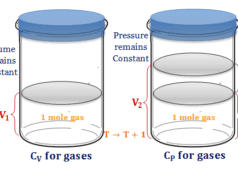 Specific and molar Heat capacity of gas or gases from energy equation
