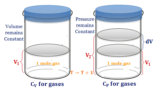 Specific Heat capacity of gases at constant pressure and volume