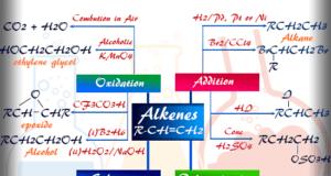 Alkenes like ethylene propylene butylene chemical properties and reactions in organic chemistry