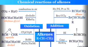 Alkenes physical and chemical properties, stability and reactions like hydrogenation, combustion, addition, hydration