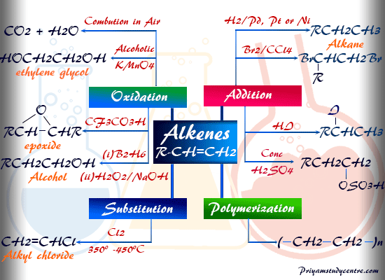 Alkenes like ethylene propylene butylene chemical properties and reactions in organic chemistry