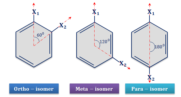 Dipole moment of benzene derivatives