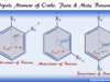 Bond moment and polarity of substituted derivative of o, p, m-isomers of benzene molecules
