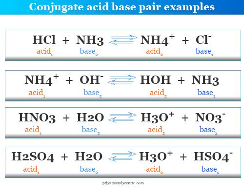 Conjugate acid base pair examples in chemistry