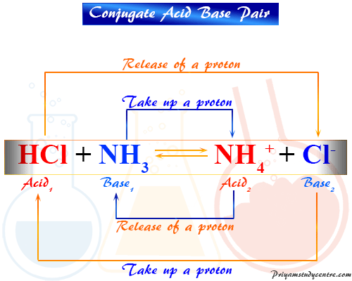 Examples of conjugate acid base pair or protonic definition of acids and bases proposed by Bronsted Lowery