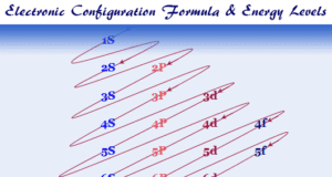 Electron or electronic configuration of elements in periodic table, group wise general formula for s, p-block and 3d series