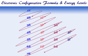 Electron or electronic configuration formula and energy levels of orbitals in periodic table elements
