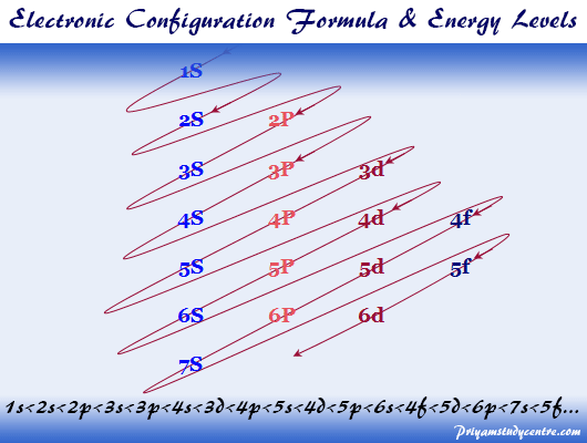 Electron or electronic configuration general formula and energy of atoms in periodic table elements