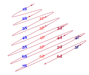 Structure of atom electron configuration
