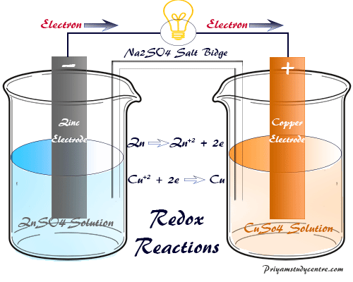 Redox reactions and electrode potential in electrochemical cells or fuel cell reaction