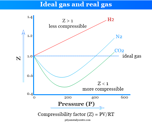 Difference between ideal gas and real gas by compressibility factor formula