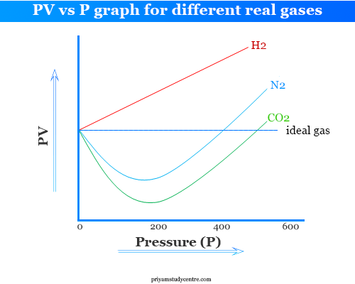 PV vs P graph for different real gases like hydrogen, nitrogen and carbon dioxide