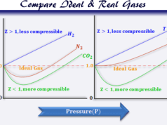 Compare the property of ideal gases and real gas molecule
