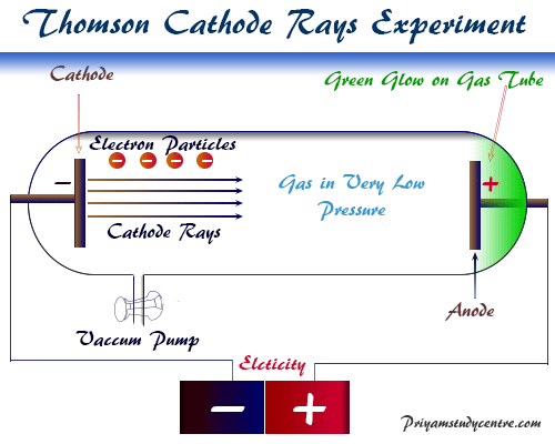 Cathode ray discovery of elementary particles electron proton neutron