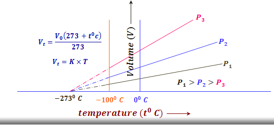 Temperature Volume Properties of gases from Charles law graph