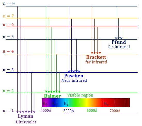 Atomic emission spectrum of hydrogen
