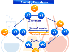 Mass action law formula in chemical equilibrium and active masses or molar concentration in chemistry
