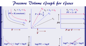 Pressure volume graph for Boyle's law in physical properties of gases