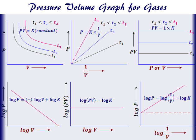 Graphical representation of Boyle's Law or pressure volume graph for gases and properties, formula, relation