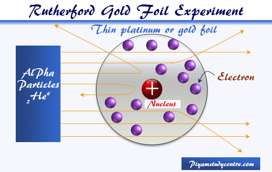 Ernest Rutherford model or nuclear planetary model of atom in chemistry or physics by gold foil experiment