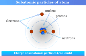 Subatomic elementary particles like electron, proton and neutron of an atom