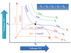 Critical constants of gases definition