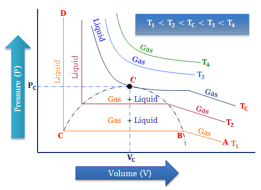 Liquefaction of Gases at critical temperature, pressure and volume formula