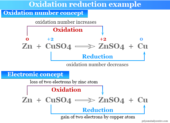 Oxidation reduction reaction example