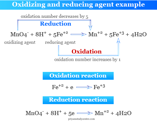 Oxidation and reduction reactions and common examples of oxidizing reducing agent in chemistry