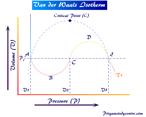 Critical constant and Van der Waals isotherm equation