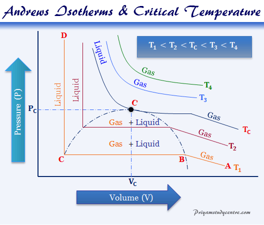 Liquefaction of Gases at critical temperature, pressure and volume formula