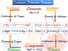 Oxidation reduction reaction process and oxidizing reducing agent
