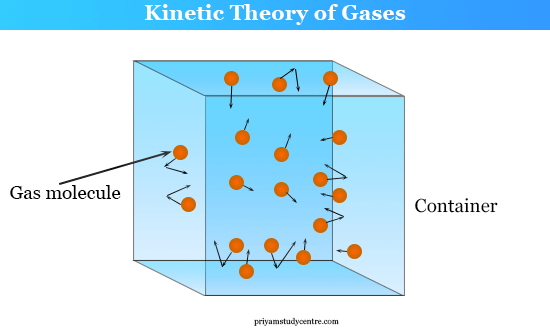 Kinetic Theory Gases postulates and formula for gas molecules
