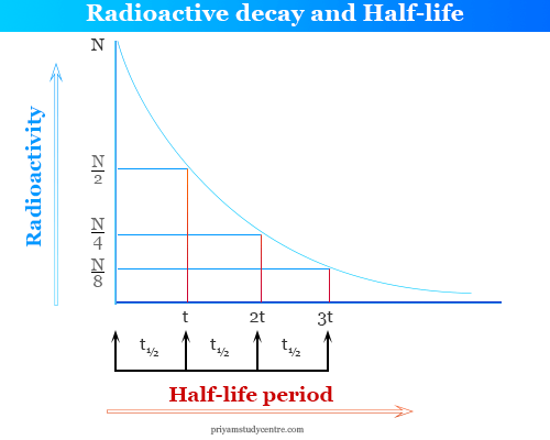 Radioactive decay formula and half-life period, calculation, and application in carbon-14 dating