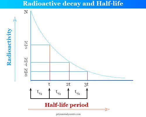 Equation radioactive dating Dating Using