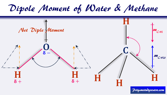 Calculate the dipole moment of water and methane molecules