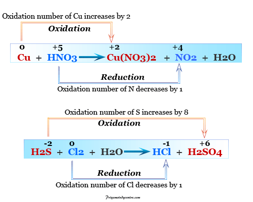 Balancing chemical equations by oxidation number method