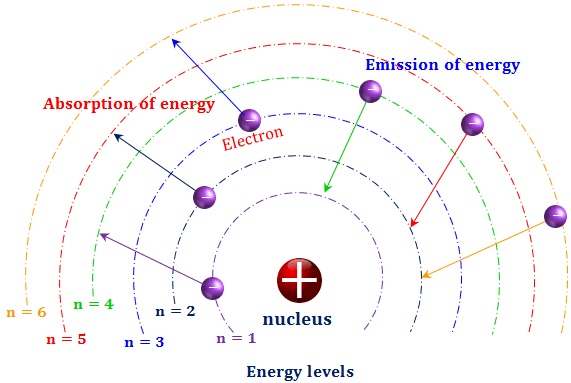 bohr model of hydrogen energy levels