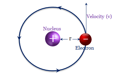 energy of an electron in hydrogen atom