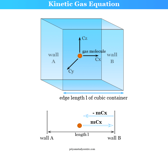 Kinetic gas theory equation formula derivation, calculate root mean square speed, average and total kinetic energy