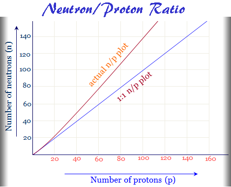 Cause of radioactivity and neutron to proton ratio graph