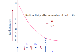 Radioactive decay half life carbon