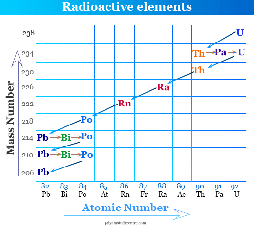 Radioactivity definition, measurement and unit of radioactive elements in chemistry