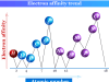 Electron affinity definition, calculation and trend of periodic table elements in chemistry