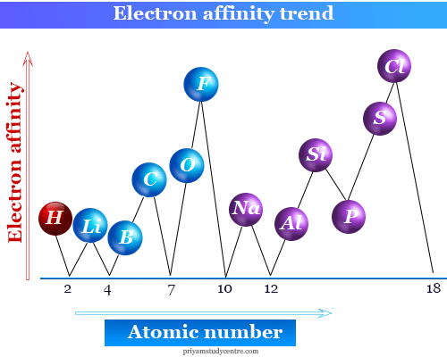Electron affinity trend of periodic table elements in chemistry