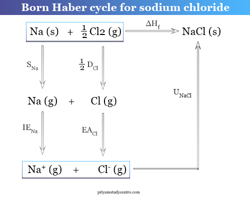 How to calculate electron affinity from Born Haber cycle for sodium chloride